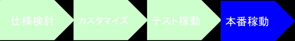 01_本稼動